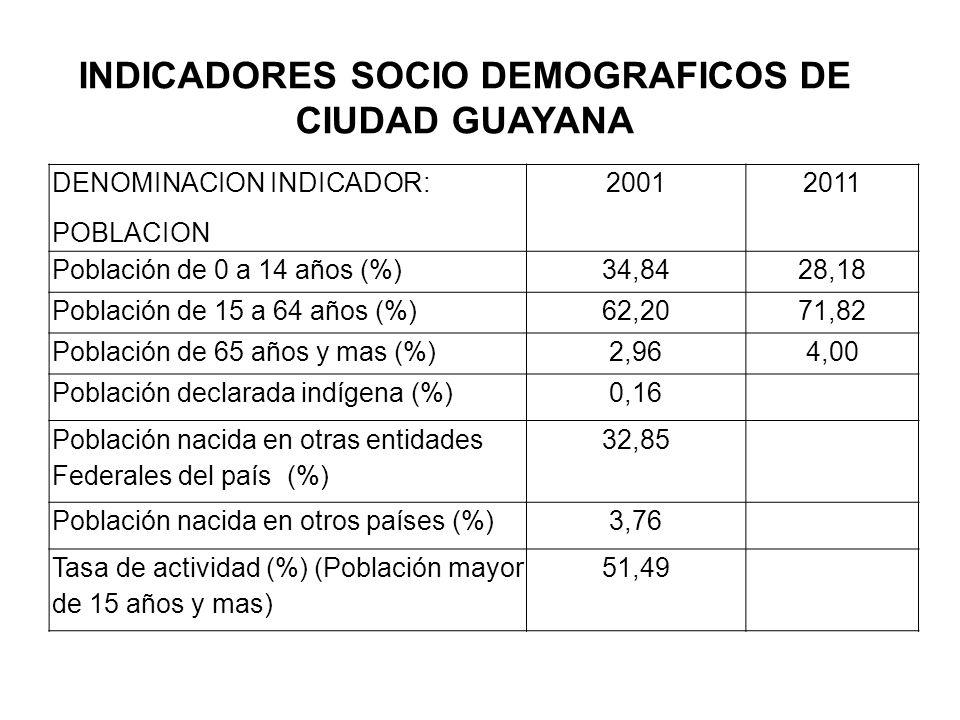 INDICADORES SOCIO DEMOGRAFICOS DE CIUDAD GUAYANA DENOMINACION INDICADOR: POBLACION 20012011 Población de 0 a 14 años (%)34,8428,18 Población de 15 a 6