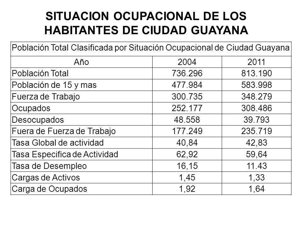 SITUACION OCUPACIONAL DE LOS HABITANTES DE CIUDAD GUAYANA Población Total Clasificada por Situación Ocupacional de Ciudad Guayana Año2004 2011 Poblaci