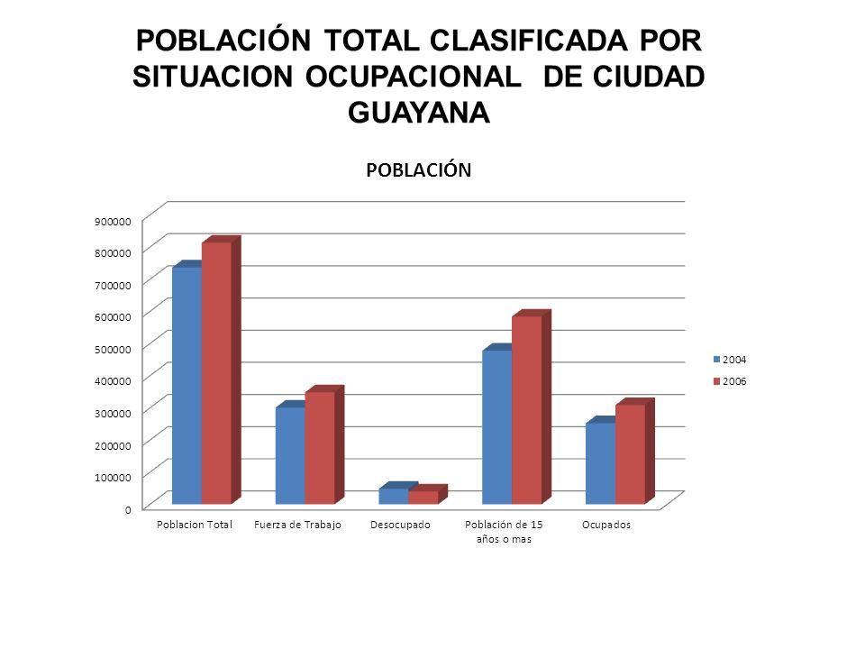 DISTRIBUCION DE LA POBLACION ACTIVA CLASIFICADA POR CATEGORIA DE OCUPACION EN CIUDAD GUAYANA DOMINIO DE ESTUDIO AÑOTOTAL CATEGORIA DE OCUPACION EMPLEADOS Y OBREROS TRABAJADORES POR CUENTA PROPIA MIEMBROS DE COOPERATIVA PATRONOS AYUDANTES FAMILIARES CIUDAD GUAYANA 2004252.177154.61978.9106.4668.9453.237 CIUDAD GUAYANA 2011308.486201.61981.28513.87411.298410