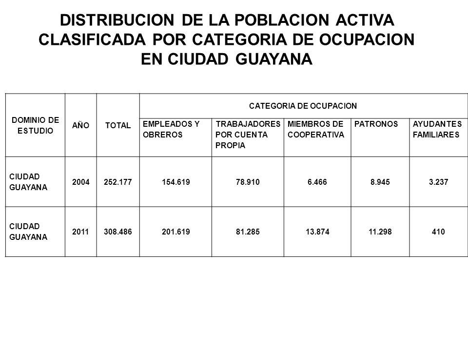 DISTRIBUCION DE LA FUERZA LABORAL POR ACTIVIDAD Y POR NIVEL DE ESTUDIOS POBLACION DE 15 AÑOS Y MAS OCUPADA, CLASIFICADA POR RAMAS DE ACTIVIDAD ECONOMICA POR DOMINIOS DE ESTUDIOS DE CIUDAD GUAYANA 2004(%)2011(%) Total252.177100308.486100 Sector I6.1222,429.2603,00 Agricultura, Caza y Pesca2.6991,073.8821,26 Hidroc, Minas y Canteras3.4231,355.3781,74 Sector II61.83124,5186.55628,06 Industria Manufacturera35.07313,9046.64715,12 Electricidad, Gas y Agua3.5481,403.7791,23 Construcción23.2109,2036.13011,71 Sector III184.22473,05212.67068,94 Comercios, Rest y Hotel64.76525,6878.95825,60 Transp y Comunicaciones22.7339,0127.7268,99 Est.