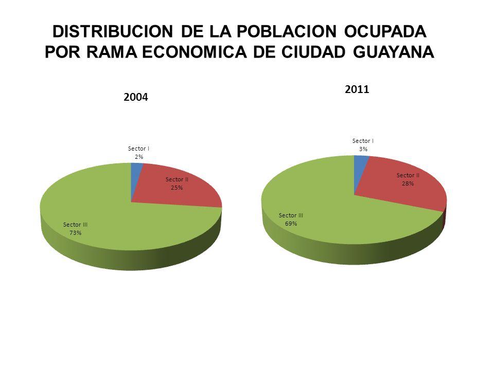 POBLACION DE 15 AÑOS Y MAS OCUPADA CLASIFICADA POR GRUPOS PRINCIPALES DE OCUPACION EN CIUDAD GUAYANA Año2004 2011 Total252.177 308.486 Profes.