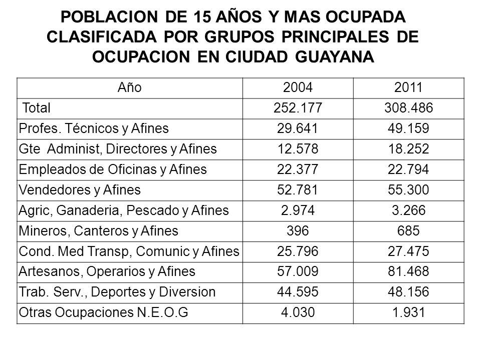 POBLACION DE 15 AÑOS Y MAS OCUPADA CLASIFICADA POR GRUPOS PRINCIPALES DE OCUPACION EN CIUDAD GUAYANA Año2004 2011 Total252.177 308.486 Profes. Técnico