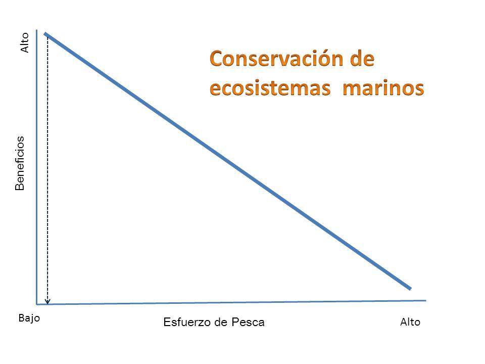 Beneficios Esfuerzo de Pesca Alto Bajo