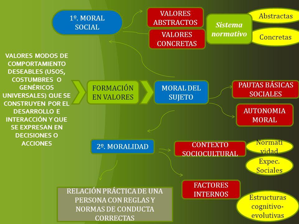 VALORES MODOS DE COMPORTAMIENTO DESEABLES (USOS, COSTUMBRES O GENÉRICOS UNIVERSALES) QUE SE CONSTRUYEN POR EL DESARROLLO E INTERACCIÓN Y QUE SE EXPRES