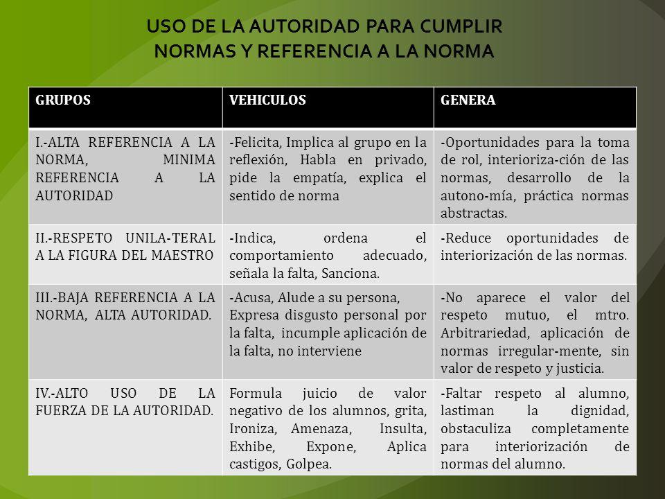 USO DE LA AUTORIDAD PARA CUMPLIR NORMAS Y REFERENCIA A LA NORMA GRUPOSVEHICULOSGENERA I.-ALTA REFERENCIA A LA NORMA, MINIMA REFERENCIA A LA AUTORIDAD