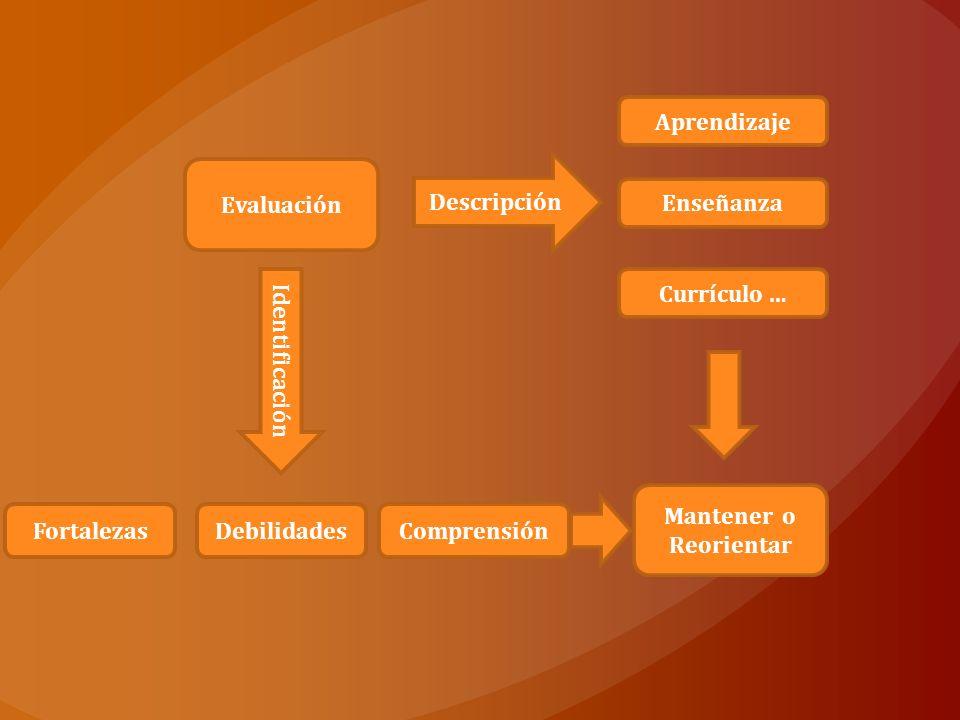 Referente Referido Actores Juicio de valor Decisión Expresado en Objetivos Criterios Imagen de lo deseable Real vs.