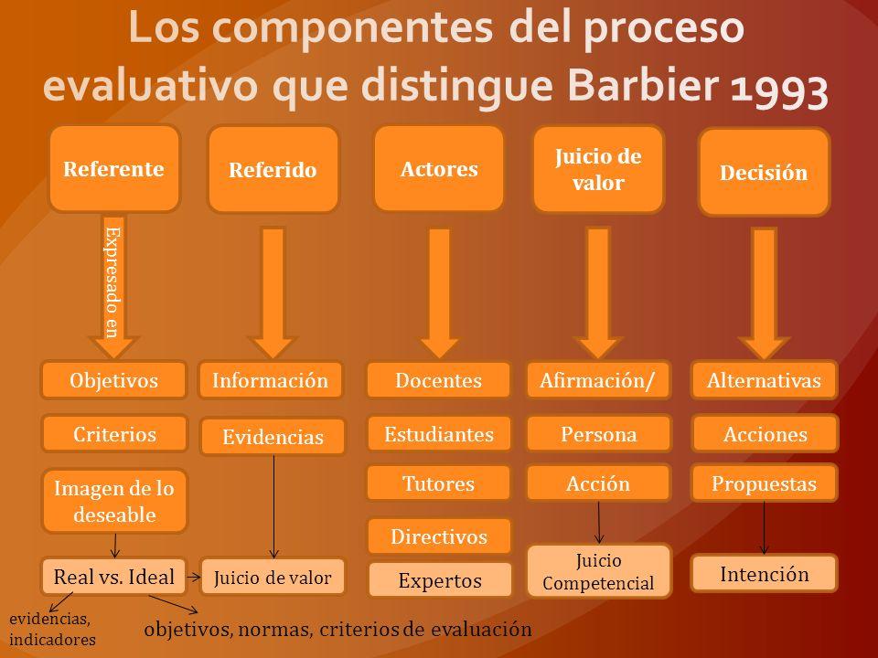 Hernández Vargas Tobón Central Papel integrador Logros en términos de aprendizaje Estándares mínimos Cantidad de evidencias Determinación del procedimiento Valoración Reconocimiento Proceso dinámico y multidimensional.