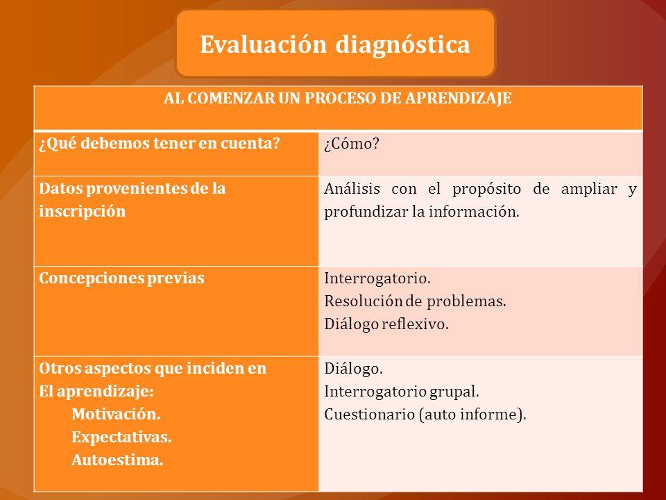 Proporcionar información sobre lo que sucede y lo que debería suceder Forma parte de la estrategia de evaluación general de un curso.