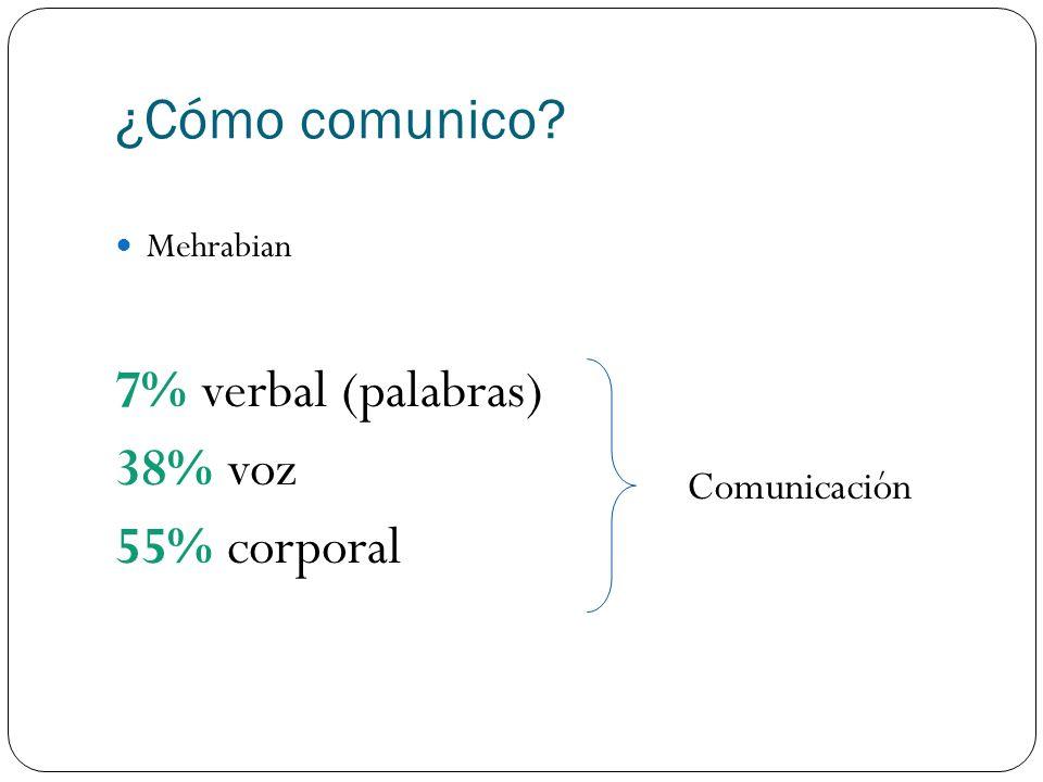 ¿Cómo comunico? Mehrabian 7% verbal (palabras) 38% voz 55% corporal Comunicación