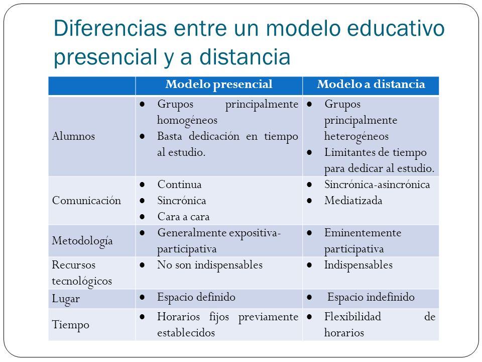 Diferencias entre un modelo educativo presencial y a distancia Modelo presencialModelo a distancia Alumnos Grupos principalmente homogéneos Basta dedicación en tiempo al estudio.