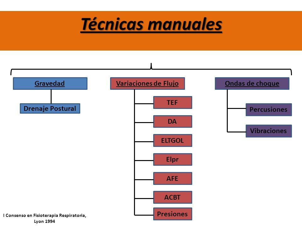 Técnicas manuales GravedadVariaciones de FlujoOndas de choque Drenaje Postural Percusiones Vibraciones TEF DA ELTGOL Elpr AFE ACBT Presiones I Consens