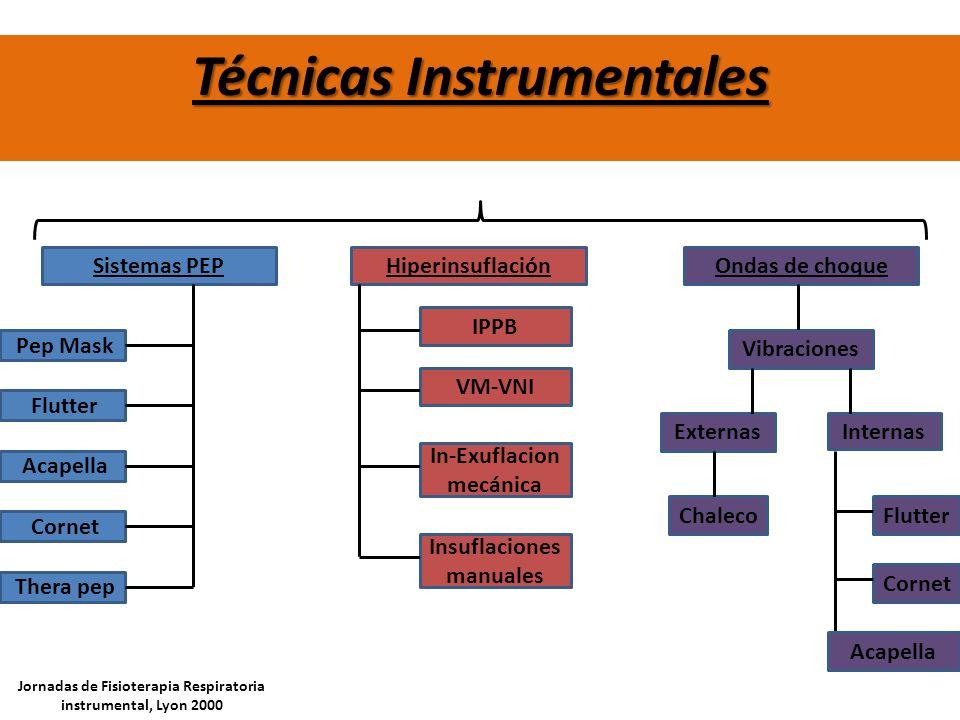 Técnicas Instrumentales Sistemas PEPHiperinsuflaciónOndas de choque Pep Mask Vibraciones IPPB VM-VNI In-Exuflacion mecánica Insuflaciones manuales Jor
