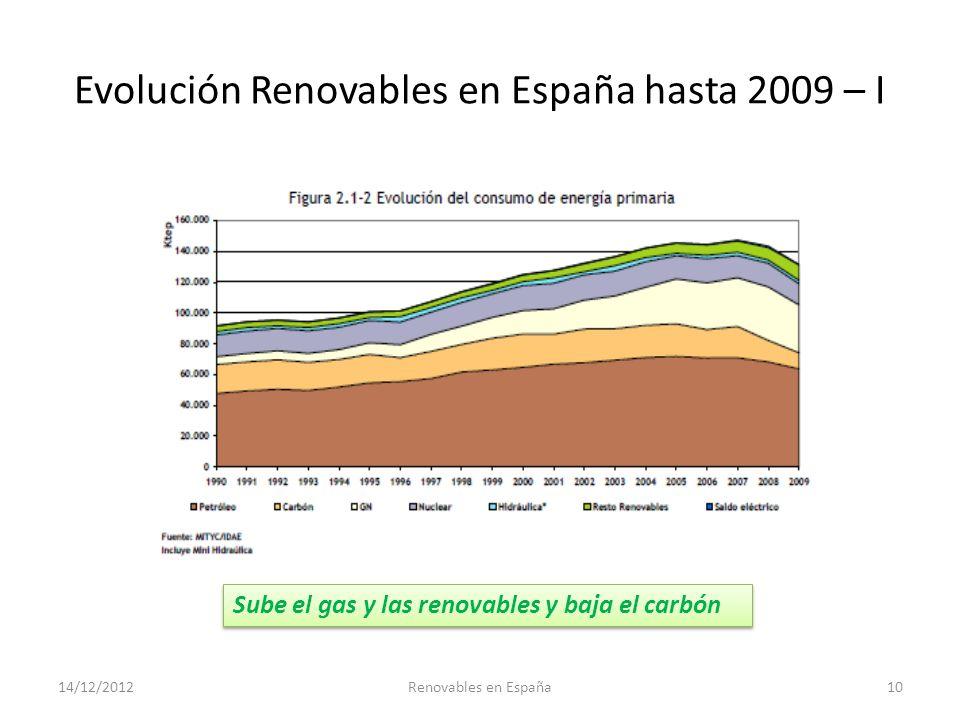 Evolución Renovables en España hasta 2009 – I 14/12/2012Renovables en España10 Sube el gas y las renovables y baja el carbón