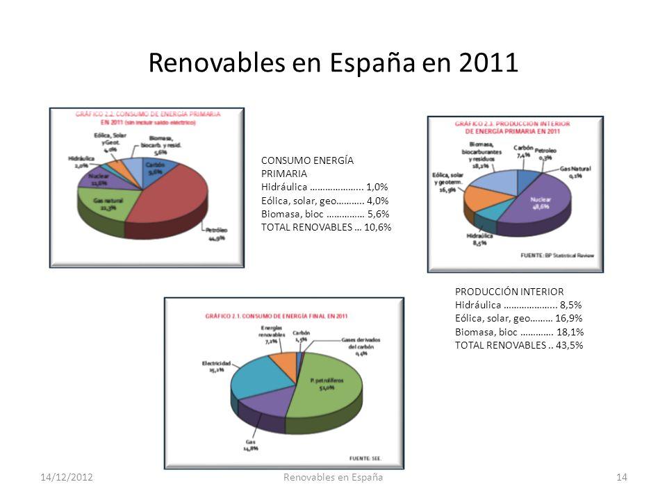 Renovables en España en 2011 PRODUCCIÓN INTERIOR Hidráulica ………………... 8,5% Eólica, solar, geo……… 16,9% Biomasa, bioc …………. 18,1% TOTAL RENOVABLES.. 43