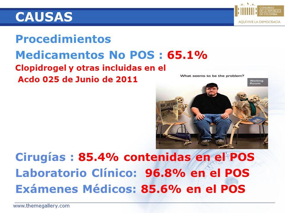 CAUSAS Procedimientos Medicamentos No POS : 65.1% Clopidrogel y otras incluidas en el Acdo 025 de Junio de 2011 Cirugías : 85.4% contenidas en el POS