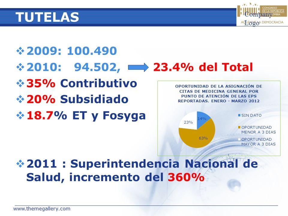 TUTELAS 2009: 100.490 2010: 94.502, 23.4% del Total 35% Contributivo 20% Subsidiado 18.7% ET y Fosyga 2011 : Superintendencia Nacional de Salud, incre