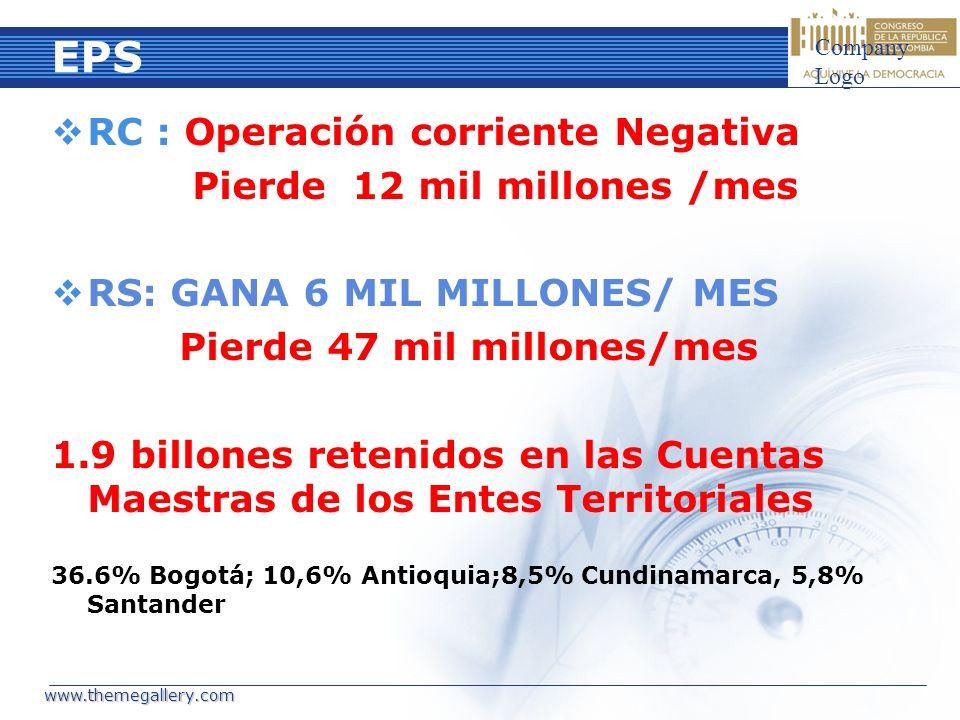 EPS RC : Operación corriente Negativa Pierde 12 mil millones /mes RS: GANA 6 MIL MILLONES/ MES Pierde 47 mil millones/mes 1.9 billones retenidos en la