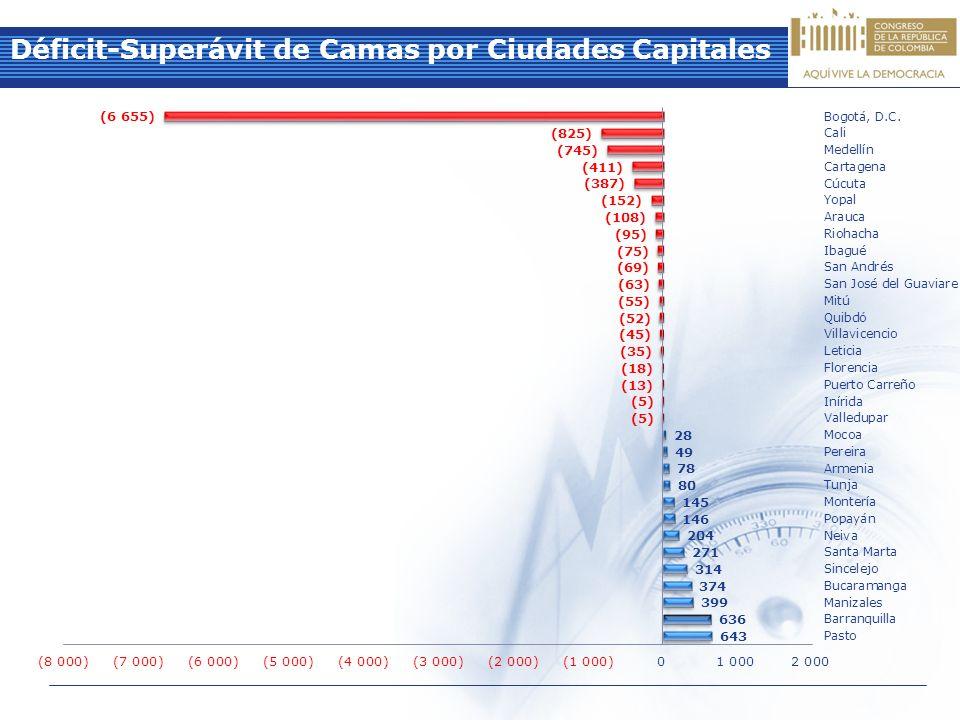 Déficit-Superávit de Camas por Ciudades Capitales