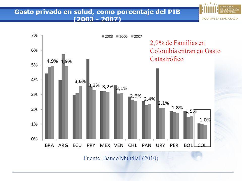 Gasto privado en salud, como porcentaje del PIB (2003 - 2007) Fuente: Banco Mundial (2010) 2,9% de Familias en Colombia entran en Gasto Catastrófico