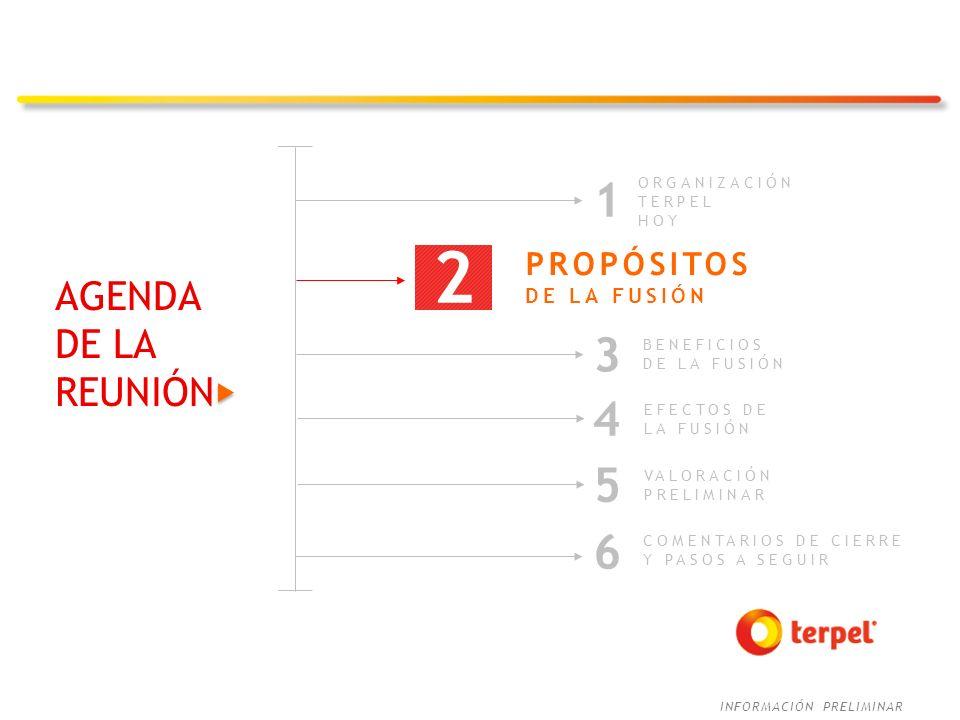 INFORMACIÓN PRELIMINAR AGENDA DE LA REUNIÓN 3 BENEFICIOS DE LA FUSIÓN COMENTARIOS DE CIERRE Y PASOS A SEGUIR 6 2 ORGANIZACIÓN TERPEL HOY 1 5 VALORACIÓ