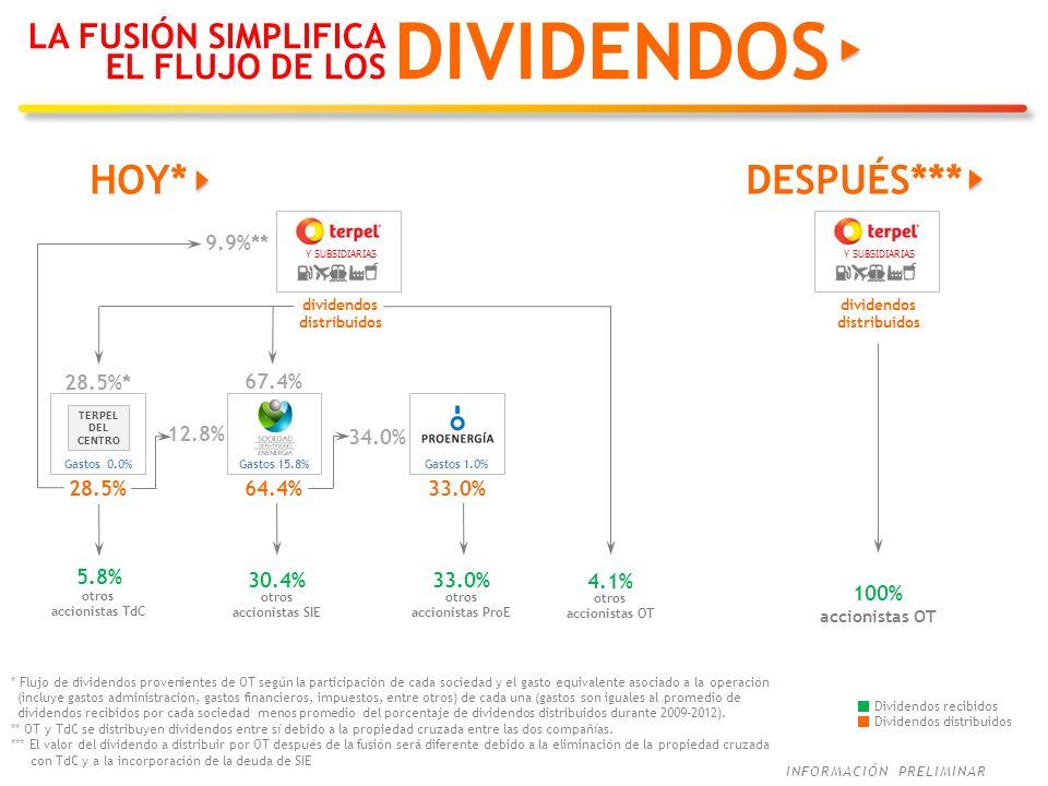 INFORMACIÓN PRELIMINAR DESPUÉS*** Y SUBSIDIARIAS dividendos distribuidos otros accionistas OT HOY* 28.5%* * 67.4% 4.1% 28.5% 12.8% otros accionistas T