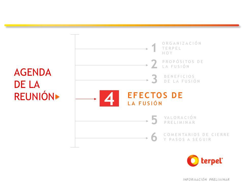 INFORMACIÓN PRELIMINAR AGENDA DE LA REUNIÓN COMENTARIOS DE CIERRE Y PASOS A SEGUIR 6 ORGANIZACIÓN TERPEL HOY 1 2 PROPÓSITOS DE LA FUSIÓN BENEFICIOS DE