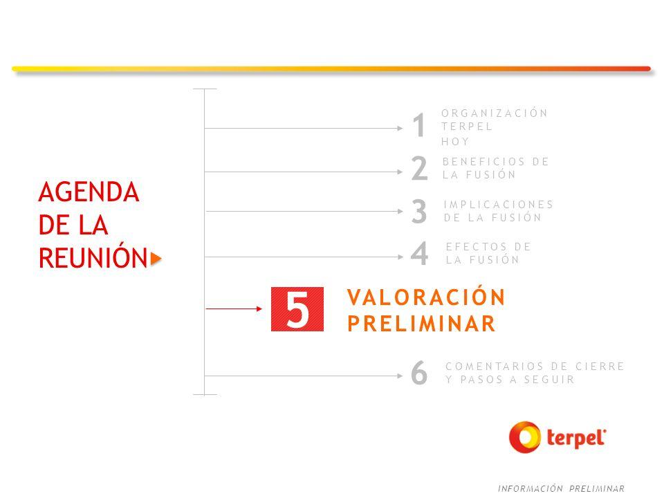 INFORMACIÓN PRELIMINAR AGENDA DE LA REUNIÓN ORGANIZACIÓN TERPEL HOY 1 3 IMPLICACIONES DE LA FUSIÓN 2 BENEFICIOS DE LA FUSIÓN EFECTOS DE LA FUSIÓN 4 VA