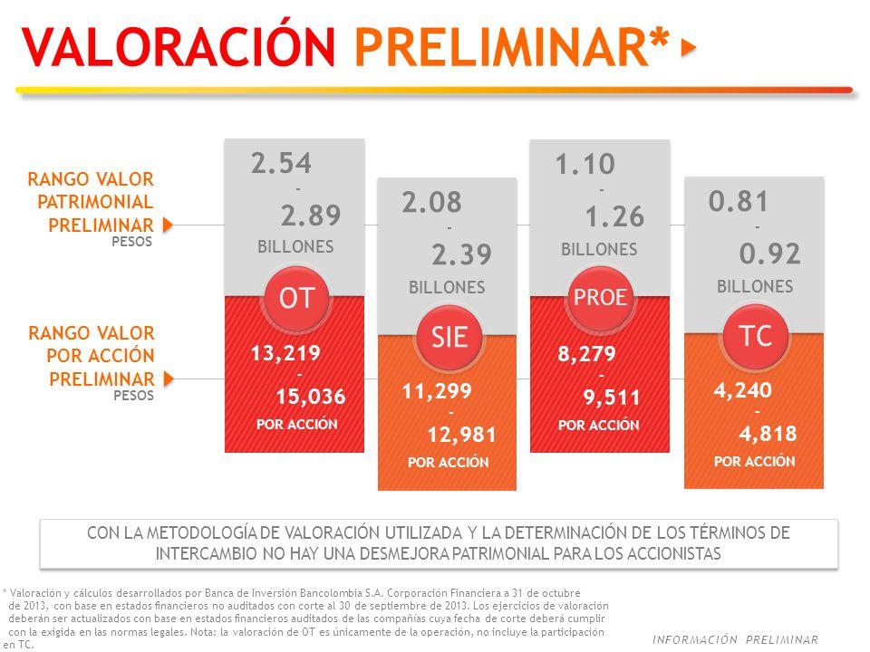 INFORMACIÓN PRELIMINAR OT 13,219 - 15,036 POR ACCIÓN SIE PROE PESOS TC * Valoración y cálculos desarrollados por Banca de Inversión Bancolombia S.A. C