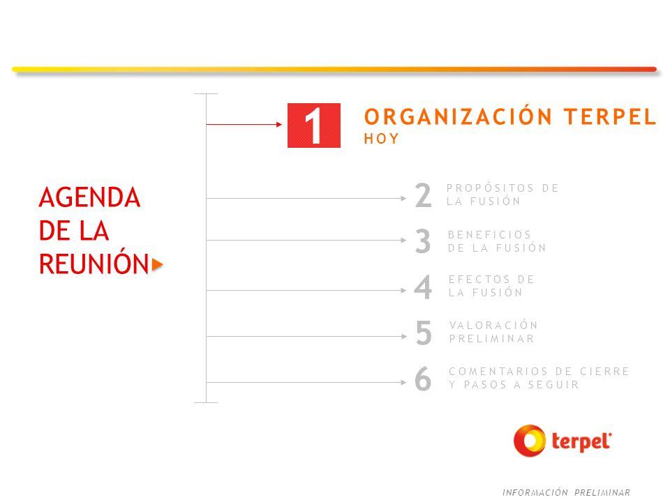 INFORMACIÓN PRELIMINAR MÁS DE 45 AÑOS 1971-1993 CREACIÓN TERPELES 2001 CREACIÓN DE SIE, CONSOLIDANDO EL 75% DE TERPELES 2005-2008 EXPANSIÓN REGIONAL Y ADQUISICIÓN DE GAZEL 2009 FUSIÓN DE LOS TERPELES, LISTAMIENTO SIE Y CREACIÓN DE PROENERGÍA 1968 NACE TERPEL B/MANGA 2014 FINALIZACIÓN PROCESO DE CONSOLIDACIÓN TERPELES TERPEL DEL CENTRO ADQUIERE PARTICIPACIÓN MAYORITARIA Y LISTAMIENTO DE PROENERGÍA 2010 EL CRECIMIENTO MOVILIZANDO 2013 EMISIÓN DE BONOS AAA 2012 FUSIÓN ORGANIZACIÓN TERPEL CON GAZEL 2004 CREACIÓN DE ORGANIZACIÓN TERPEL