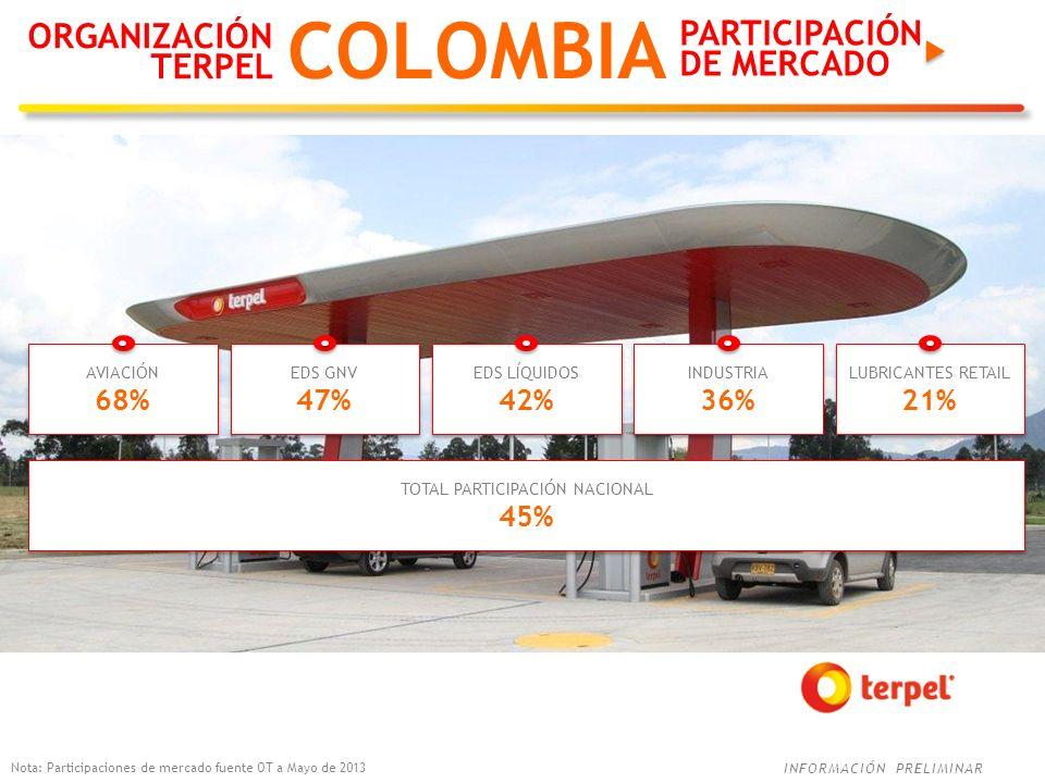INFORMACIÓN PRELIMINAR ORGANIZACIÓN TERPEL COLOMBIA Nota: Participaciones de mercado fuente OT a Mayo de 2013 AVIACIÓN 68% AVIACIÓN 68% EDS GNV 47% ED