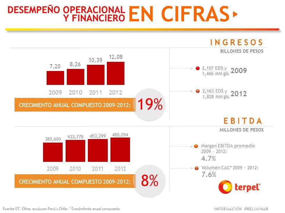 INFORMACIÓN PRELIMINAR EN CIFRAS Margen EBITDA promedio 2009 - 2012: 4.7% EBITDA MILLONES DE PESOS CRECIMIENTO ANUAL COMPUESTO 2009-2012: 8% 2,107 EDS