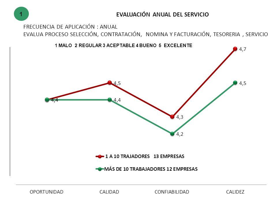 4. CALIDEZ DEL SERVICIO EXCELENTEBUENO CAJANALCOPSERVIR FESTOGABRIEL COLD STARDGAS NATURAL PASTAIOSYNTHESIS CODIPACKINGROCHE GABRIELSABANAGRO 1 MALO 2