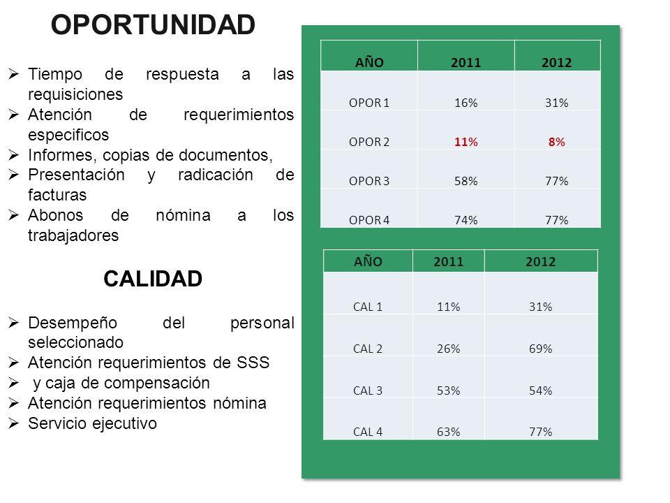 OPORTUNIDAD AÑO20112012 OPOR 116%31% OPOR 211%8% OPOR 358%77% OPOR 474%77% AÑO20112012 CAL 111%31% CAL 226%69% CAL 353%54% CAL 463%77% Tiempo de respu