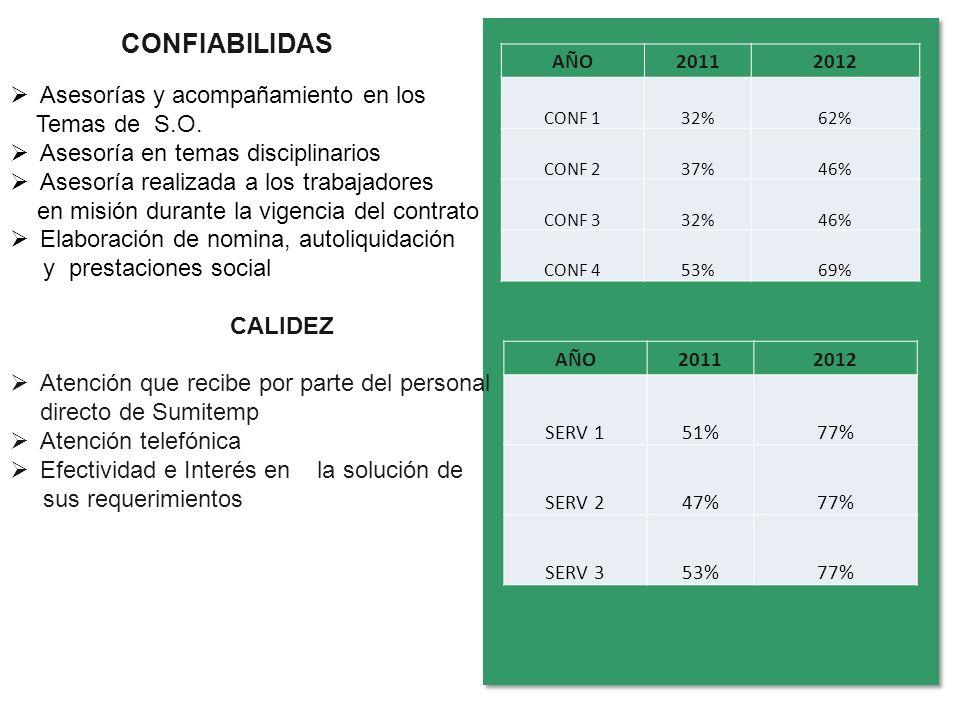 CONFIABILIDAS AÑO20112012 CONF 132%62% CONF 237%46% CONF 332%46% CONF 453%69% Asesorías y acompañamiento en los Temas de S.O. Asesoría en temas discip