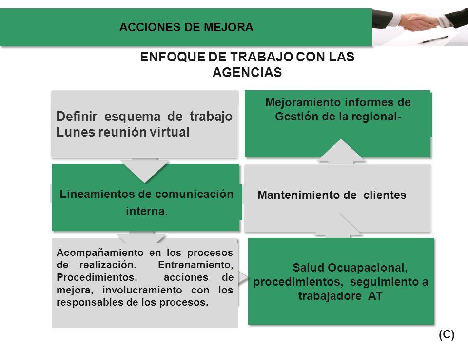 ENFOQUE DE TRABAJO CON LAS AGENCIAS Salud Ocuapacional, procedimientos, seguimiento a trabajadore AT Definir esquema de trabajo Lunes reunión virtual