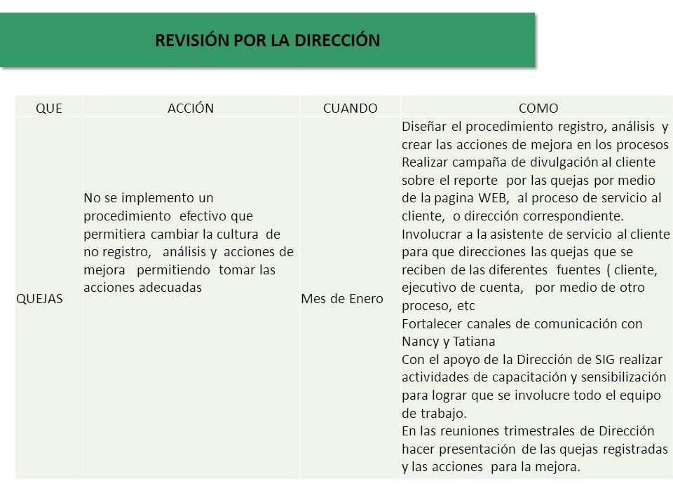 QUEACCIÓNCUANDO COMO QUEJAS No se implemento un procedimiento efectivo que permitiera cambiar la cultura de no registro, análisis y acciones de mejora