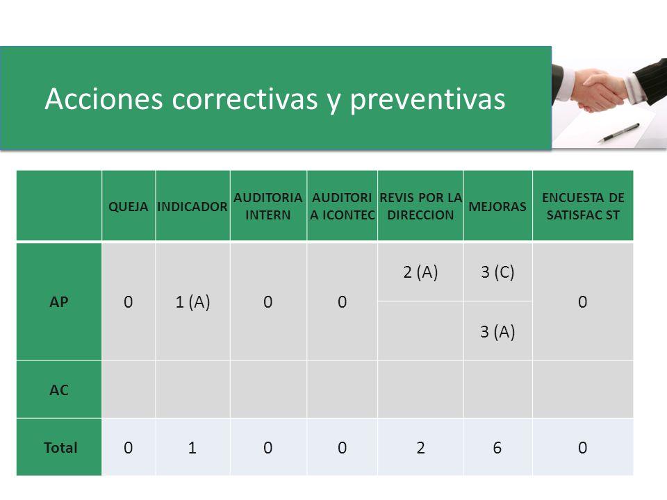 QUEJAINDICADOR AUDITORIA INTERN AUDITORI A ICONTEC REVIS POR LA DIRECCION MEJORAS ENCUESTA DE SATISFAC ST AP 01 (A)00 2 (A)3 (C) 0 3 (A) AC Total 0100