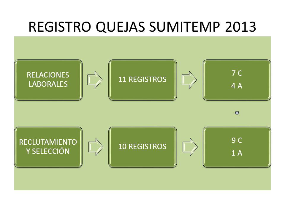 REGISTRO QUEJAS SUMITEMP 2013 RELACIONES LABORALES 11 REGISTROS 7 C 4 A 9 C 1 A 10 REGISTROS RECLUTAMIENTO Y SELECCIÓN