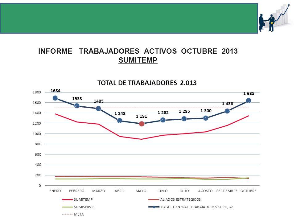 INFORME TRABAJADORES ACTIVOS OCTUBRE 2013 SUMITEMP