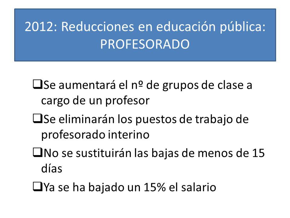 2012: Reducciones en educación pública: PROFESORADO Se aumentará el nº de grupos de clase a cargo de un profesor Se eliminarán los puestos de trabajo de profesorado interino No se sustituirán las bajas de menos de 15 días Ya se ha bajado un 15% el salario
