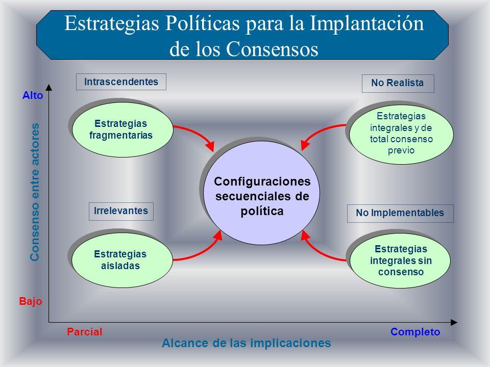 Configuraciones secuenciales de política Parcial Alcance de las implicaciones Completo Bajo Consenso entre actores Estrategias Políticas para la Impla