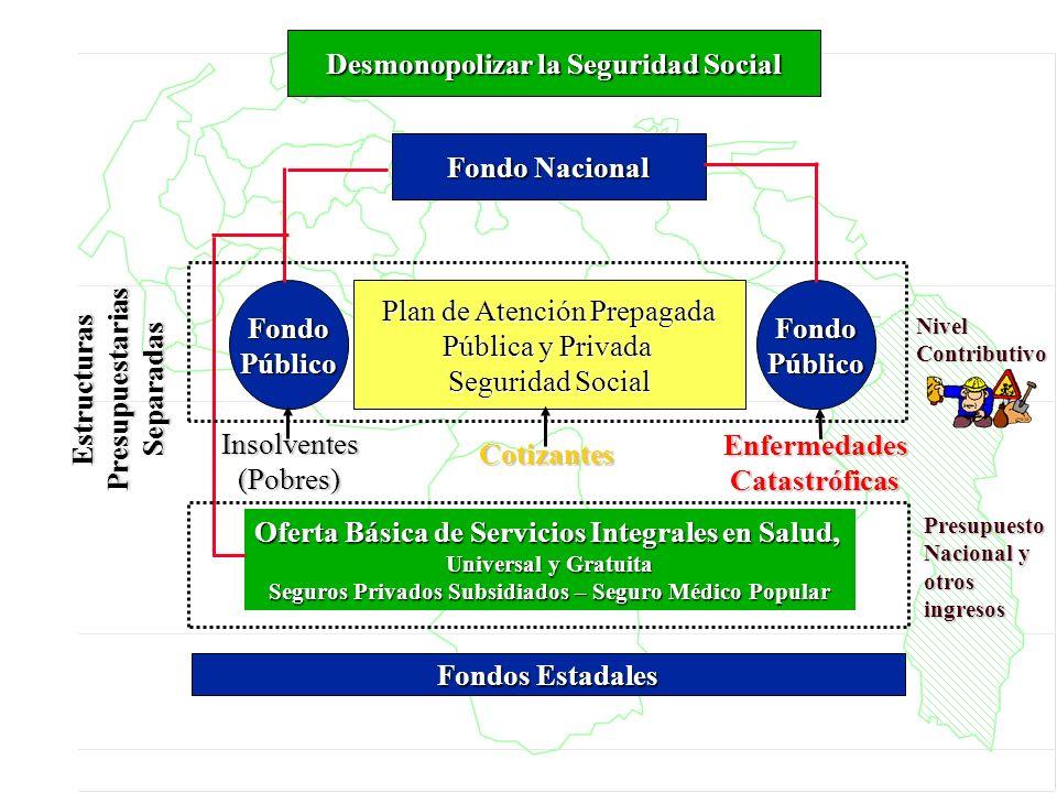 Plan de Atención Prepagada Pública y Privada Seguridad Social Fondo Nacional FondoPúblicoFondoPúblico Insolventes(Pobres)CotizantesEnfermedadesCatastr