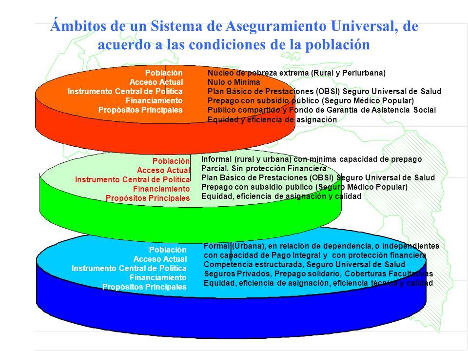Población Acceso Actual Instrumento Central de Política Financiamiento Propósitos Principales Núcleo de pobreza extrema (Rural y Periurbana) Nulo o Mí
