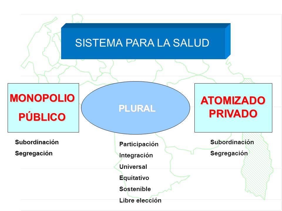 SISTEMA PARA LA SALUD PLURAL MONOPOLIOPÚBLICO ATOMIZADO PRIVADO SubordinaciónSegregación Participación Integración Universal Equitativo Sostenible Lib