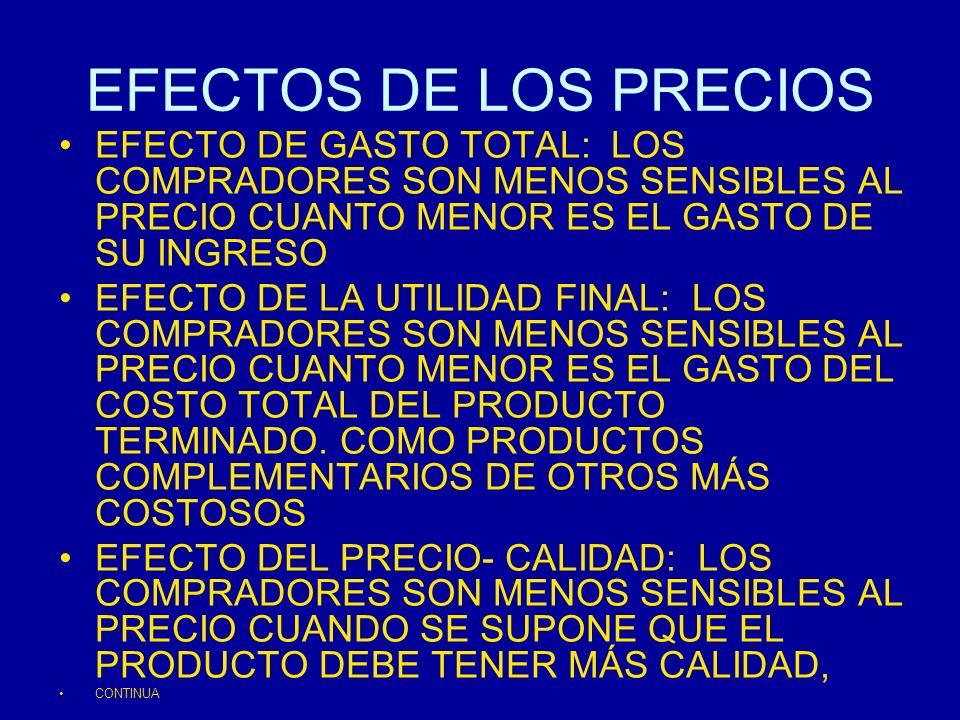 EFECTOS DE LOS PRECIOS EFECTO DE GASTO TOTAL: LOS COMPRADORES SON MENOS SENSIBLES AL PRECIO CUANTO MENOR ES EL GASTO DE SU INGRESO EFECTO DE LA UTILID
