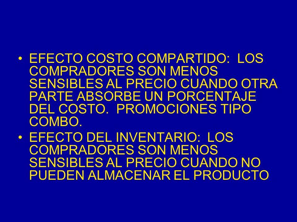 EFECTO COSTO COMPARTIDO: LOS COMPRADORES SON MENOS SENSIBLES AL PRECIO CUANDO OTRA PARTE ABSORBE UN PORCENTAJE DEL COSTO. PROMOCIONES TIPO COMBO. EFEC