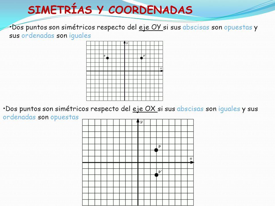 SIMETRÍAS Y COORDENADAS Dos puntos son simétricos respecto del eje OY si sus abscisas son opuestas y sus ordenadas son iguales Dos puntos son simétric