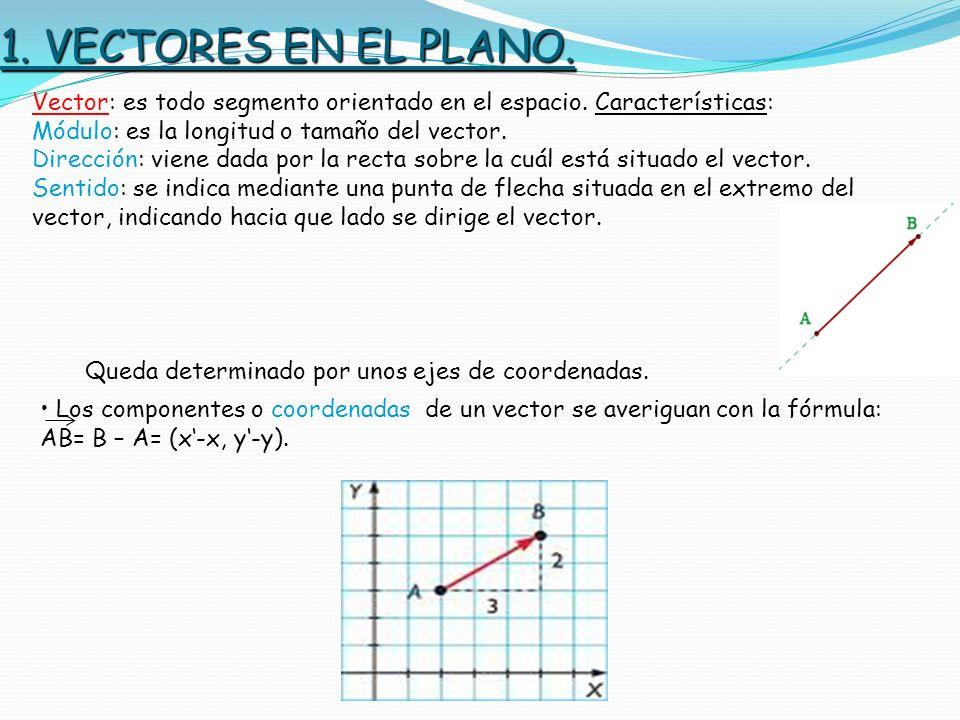 1. VECTORES EN EL PLANO. Vector: es todo segmento orientado en el espacio. Características: Módulo: es la longitud o tamaño del vector. Dirección: vie