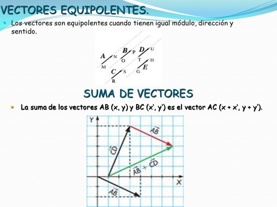 VECTORES EQUIPOLENTES. Los vectores son equipolentes cuando tienen igual módulo, dirección y sentido. Los vectores son equipolentes cuando tienen igua