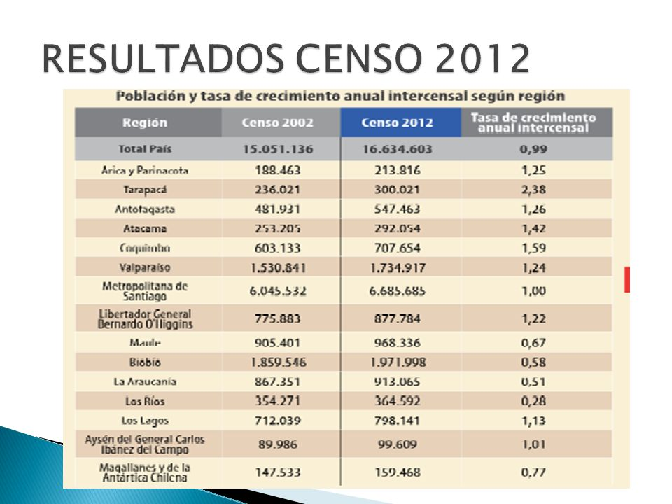 Fuente: Censo 2002